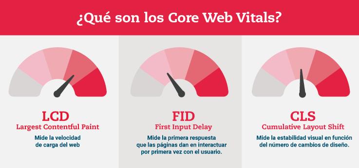 Infografia Core Web Vitals i SEO